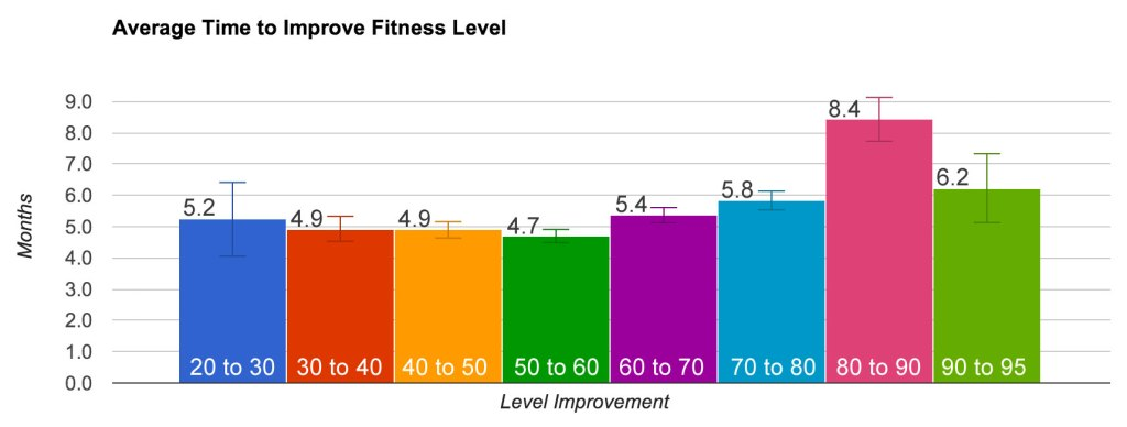 Average-Time-to-Improve-Fitness-Level-Graph