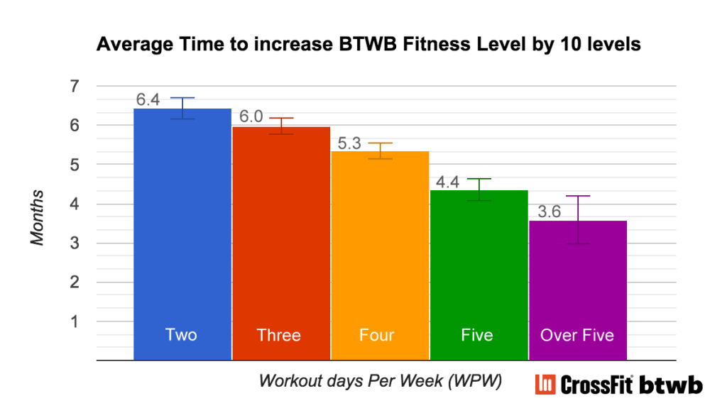Working Out More: Is it Worth it?