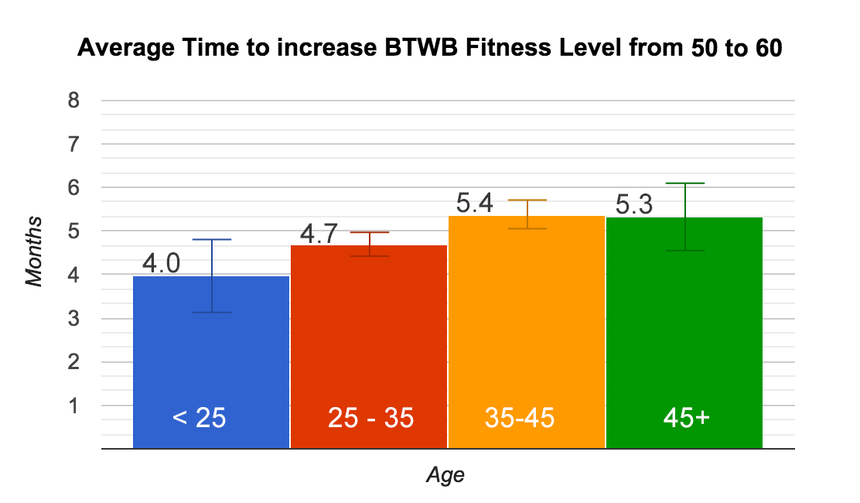 FL-Age-50-60
