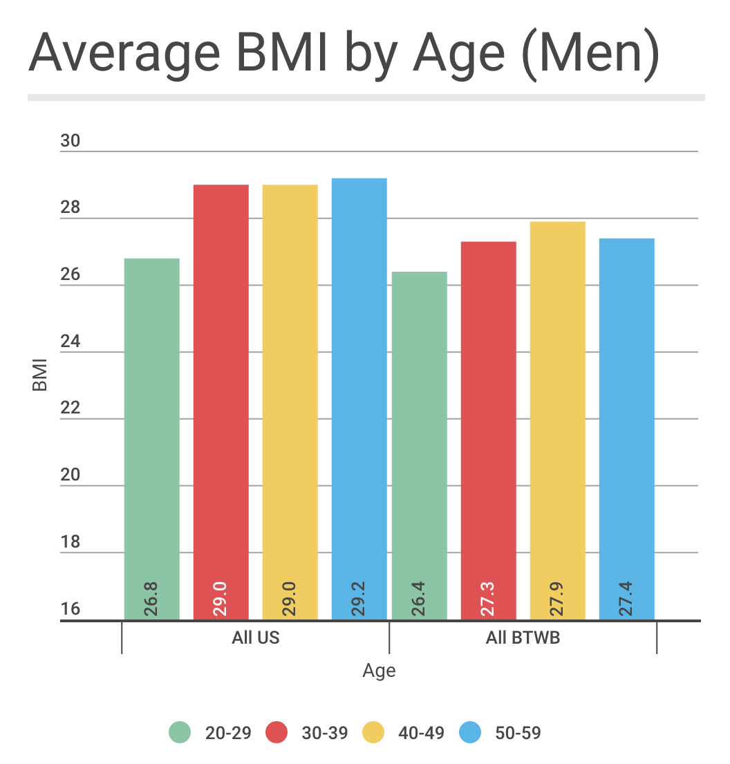 Is there an ideal bmi for performance for the 20 29 age group the bmis are very similar but when we look at the 30 age groups we start to see some significant differences the average bmi for nvjuhfo Choice Image