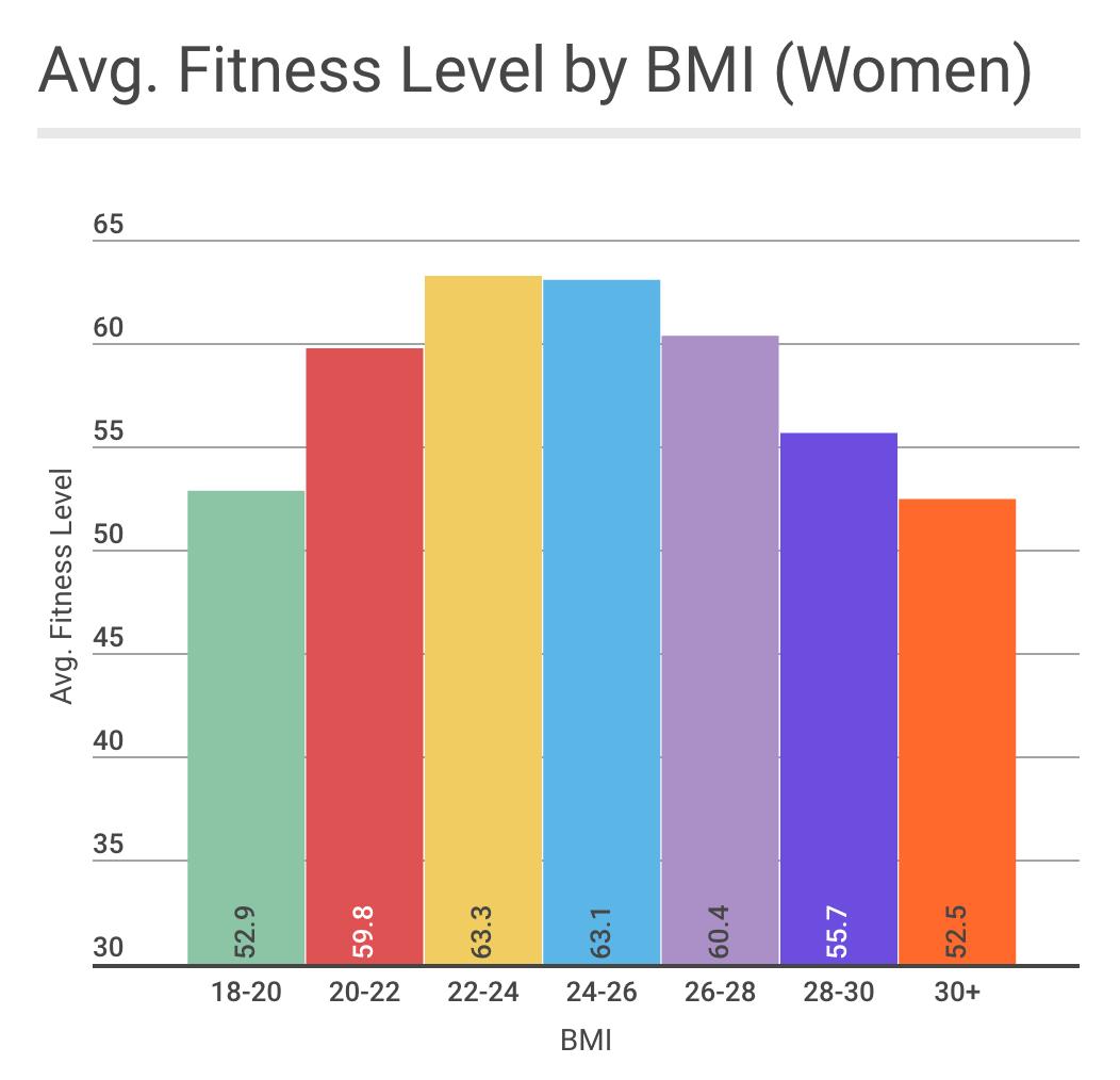 bmi metrics