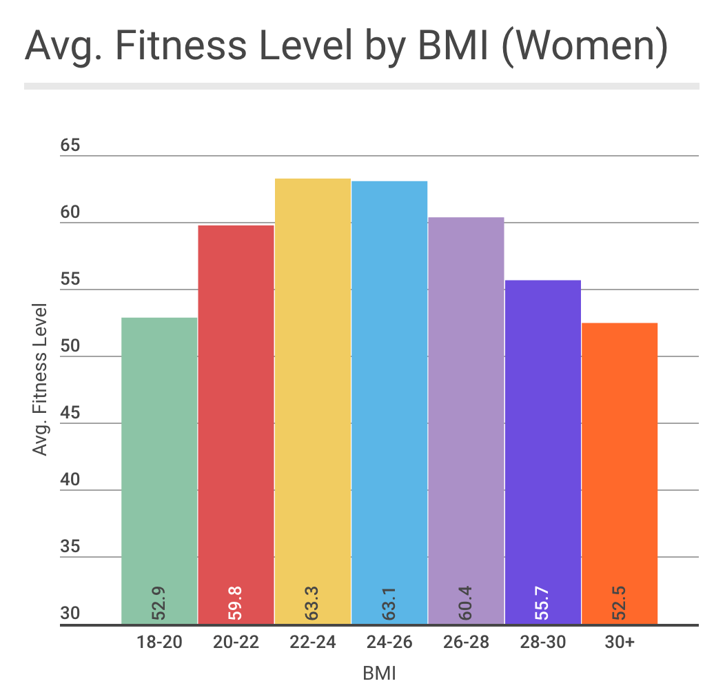 Is there an ideal bmi for performance dividing users into smaller buckets we see that females with a bmi of 22 26 had substantially higher average fitness levels than the other ranges nvjuhfo Images