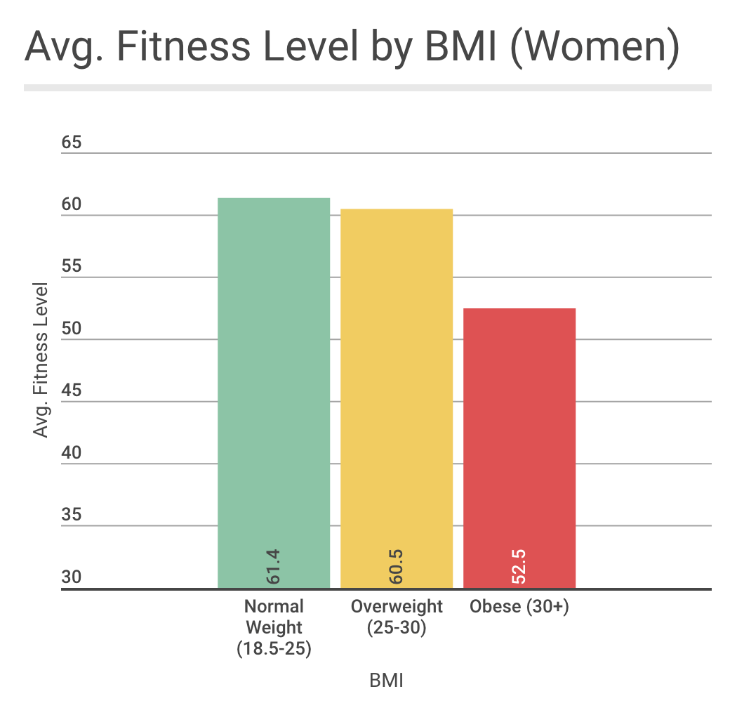 Is there an ideal bmi for performance when we look at the average fitness levels of female btwb users from each bmi range we see that normal weight users have a slightly higher average fitness nvjuhfo Images
