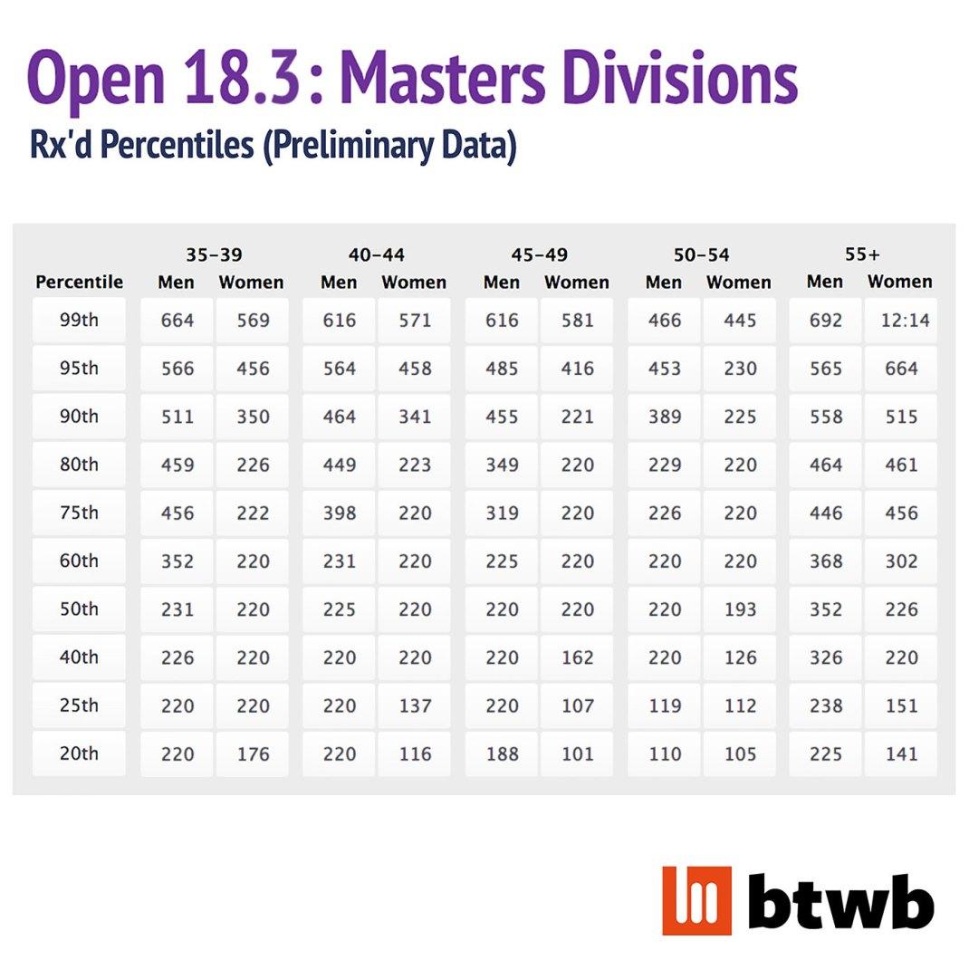 18-3-masters-prelim