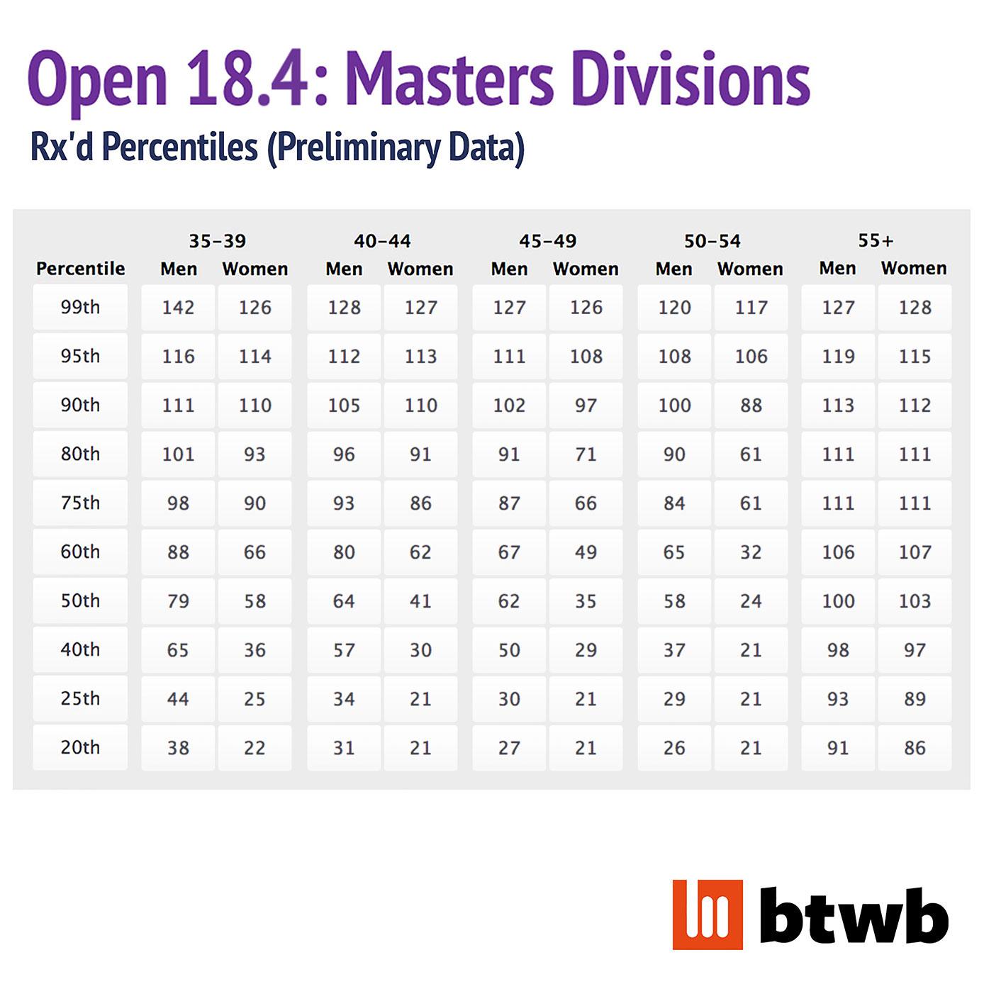 18-4-masters-prelim.jpg