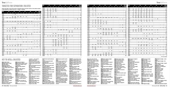 FY2014-enlisted-afsc-seperation-matrix