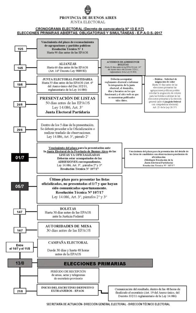 El cronograma electoral para las PASO y las generales en la provincia de Buenos Aires