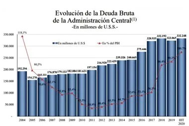 La evolución de la deuda, según los datos publicados por el Ministerio de Economía de Martín Guzmán