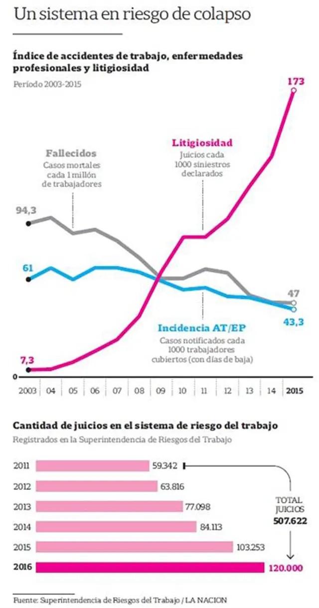 Crecimiento de los juicios en los últimos años.