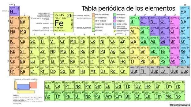 La tabla tradicional. La Unión Internacional de Química Pura y Aplicada, IUPAC por sus siglas en inglés, confirmó los elementos sintetizados más recientemente en diciembre de 2015