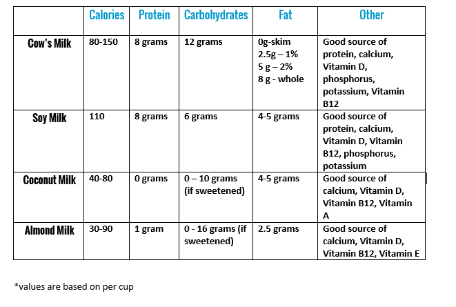 Nutritional Comparison of MIlks, Pros and Cons
