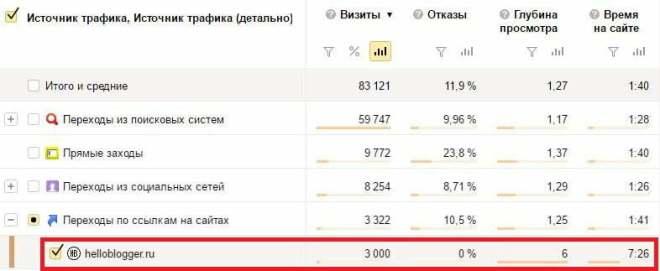 "Скриншот статистики ""Яндекс.Метрика"" по переходам с сайта helloblogger.ru на сайт Budaev.org"
