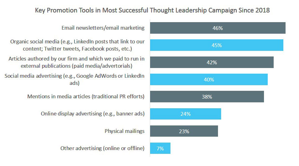 Key Promotion Tools in Most Successful Thought Leadership Campaign Since 2018