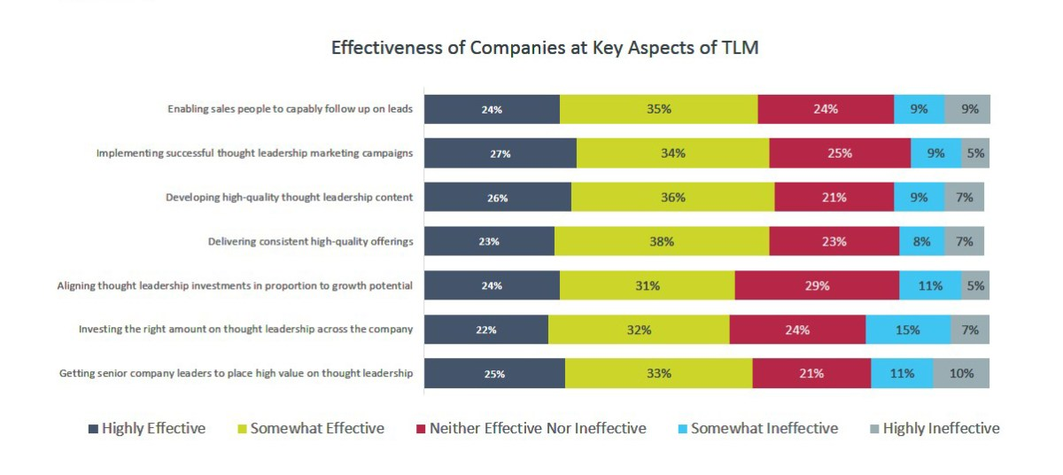 Effectiveness of Companies at Key Aspects of TLM