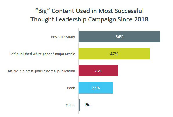 """""""Big"""" Content Used in Most Successful Thought Leadership Campaign Since 2018"""