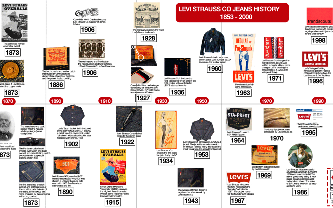 Infographics Levi Strauss & Co. history