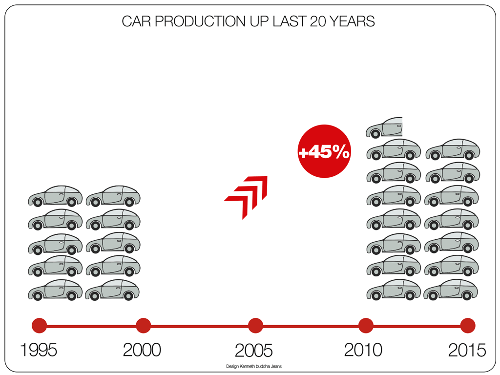 car-production-up-last-20-years-infographic-1024-768