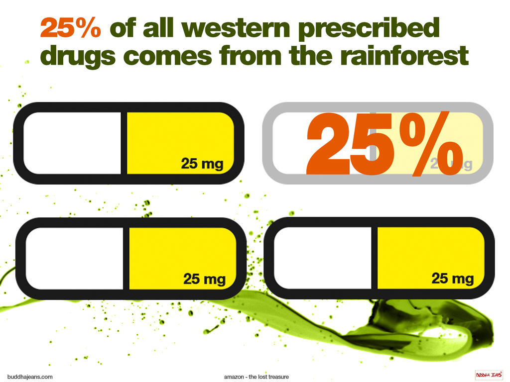 8-25-percent-of-all-precribed-drugs