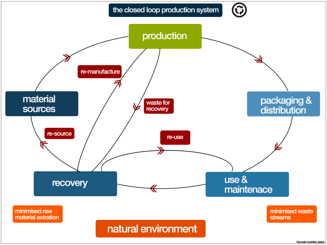 closed-loop-production-system-colours