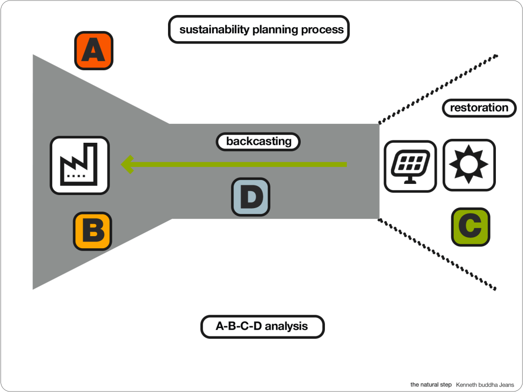a-b-c-d-sustainability-planning-process-1600-1200-colours