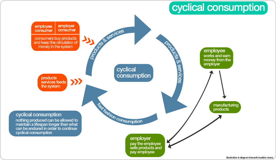 cyclical-consumption-model-1600-900