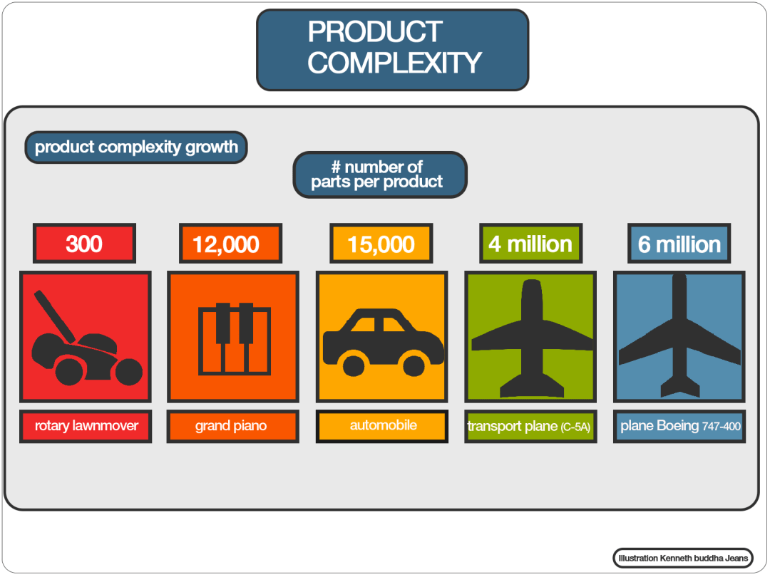 product-complexity-overview-map-1600-1200