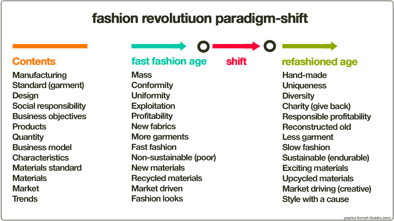 Paradigm-shift of the fashion revolution. Graphics Kenneth Buddha Jeans