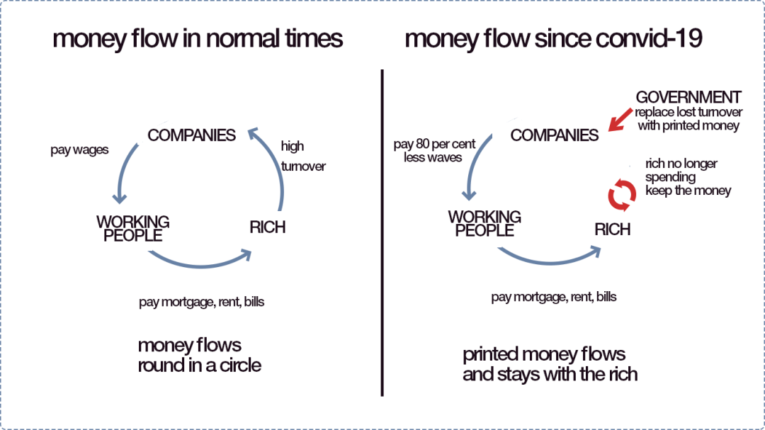 Money flow in regular times vs money flow since convid-19