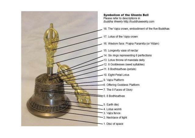Symbolism of Ghanta Bell
