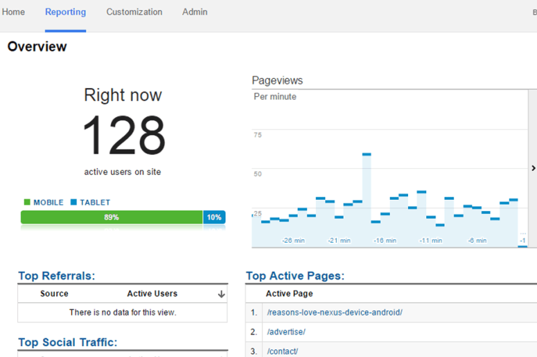 online users google analytics