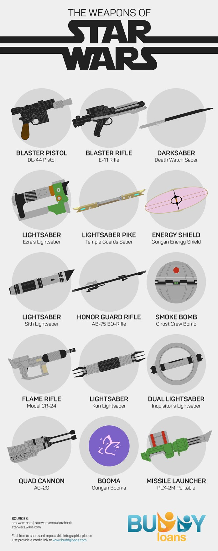 The Weapons of Star Wars