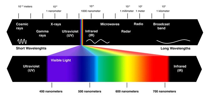 Northern Lights Color Chart