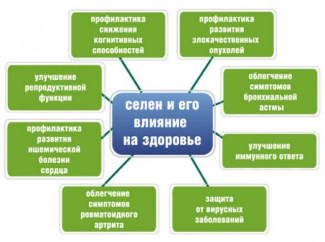 http://budtezzdorovy.ru дефицит селена