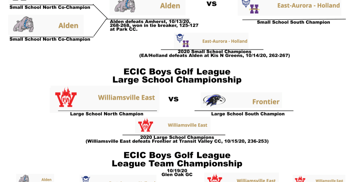 2020 ECIC Boys Golf Championships Preview