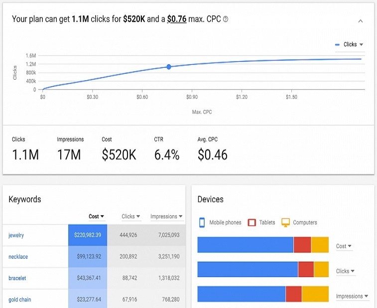 Buffalo Website Builder | Google Keyword Planner | Website Services