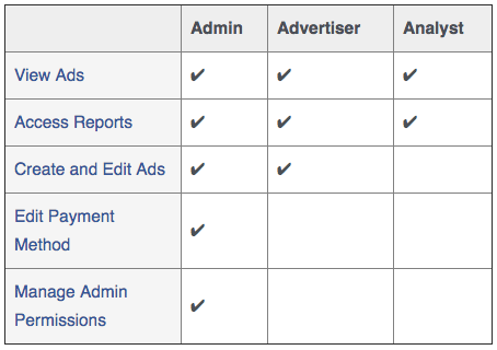 Facebook ad roles and permissions