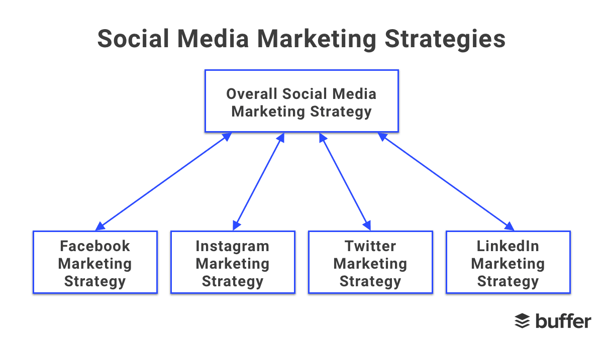 Social Media Marketing Strategy: The Complete Guide for Marketers