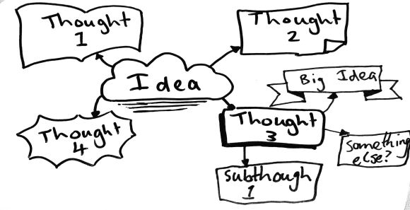 "The Central idea is surrounded by connected thoughts. Thought 3 has generated the ""Big Idea"""