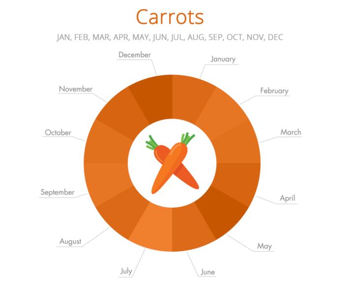 carrots_season
