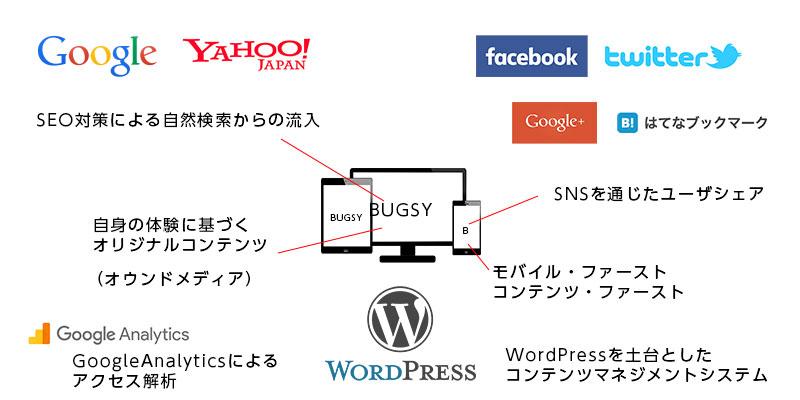 サイトプランイメージについてGoogle,Yahoo!,Facebook,Twitter,Google+,はてなブックマーク,WordPress,GoogleAnalytics,モバイルファースト・コンテンツファースト、レスポンシブウェブデザイン
