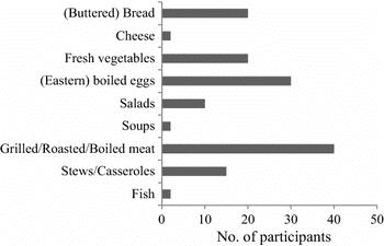 Photo Two from https://www.researchgate.net/figure/Preferred-samardala-salt-food-pairings_fig2_323638847