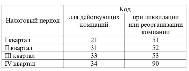 код 31 в бухгалтерской отчетности