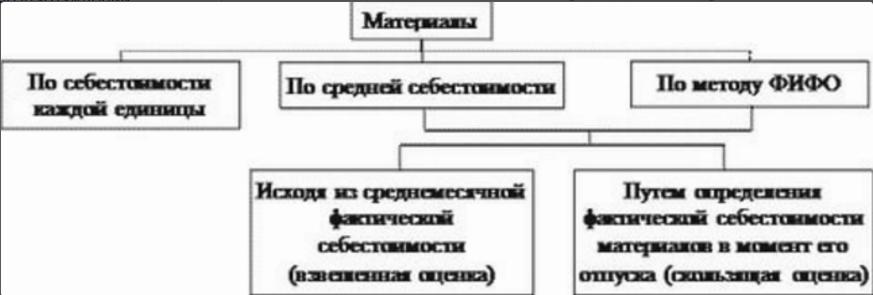 Регламент по учету тмц