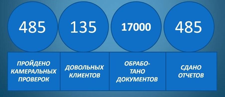 Цифры - таблица