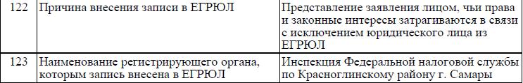 Запись в ЕГРЮЛ об отмене решения о ликвидации.