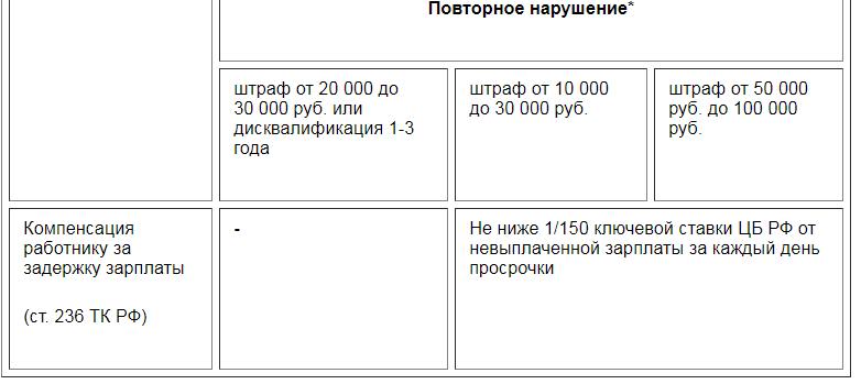 Штрафы за невыплату зарплаты 3