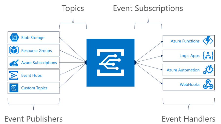 What is Azure Event Grid? 2