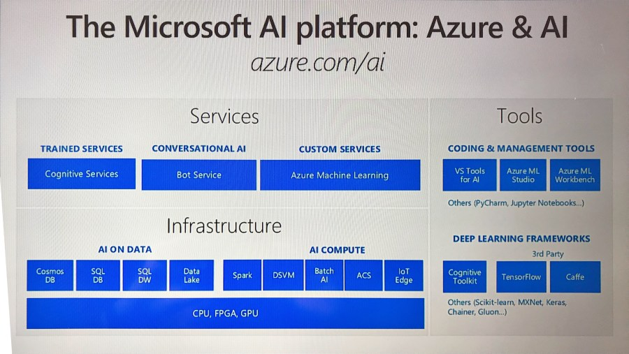 Microsoft Connect() 2017 Highlights and Announcements - Bring AI Everywhere 2