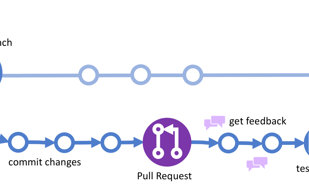 Introduction to Git Version Control Workflow