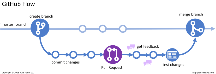 Introduction to Git Version Control Workflow 4